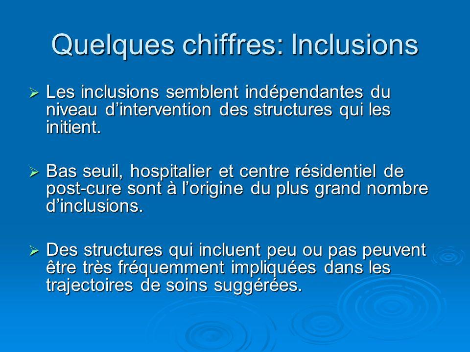 Quelques chiffres: Inclusions Les inclusions semblent indépendantes du niveau dintervention des structures qui les initient. Les inclusions semblent i