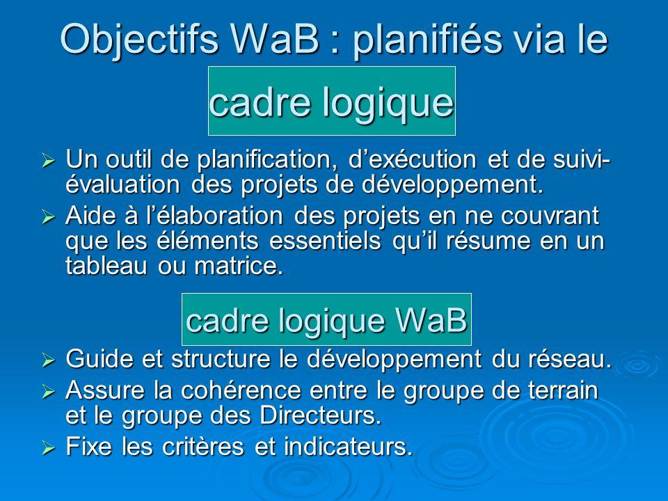 Objectifs WaB : planifiés via le Un outil de planification, dexécution et de suivi- évaluation des projets de développement. Un outil de planification