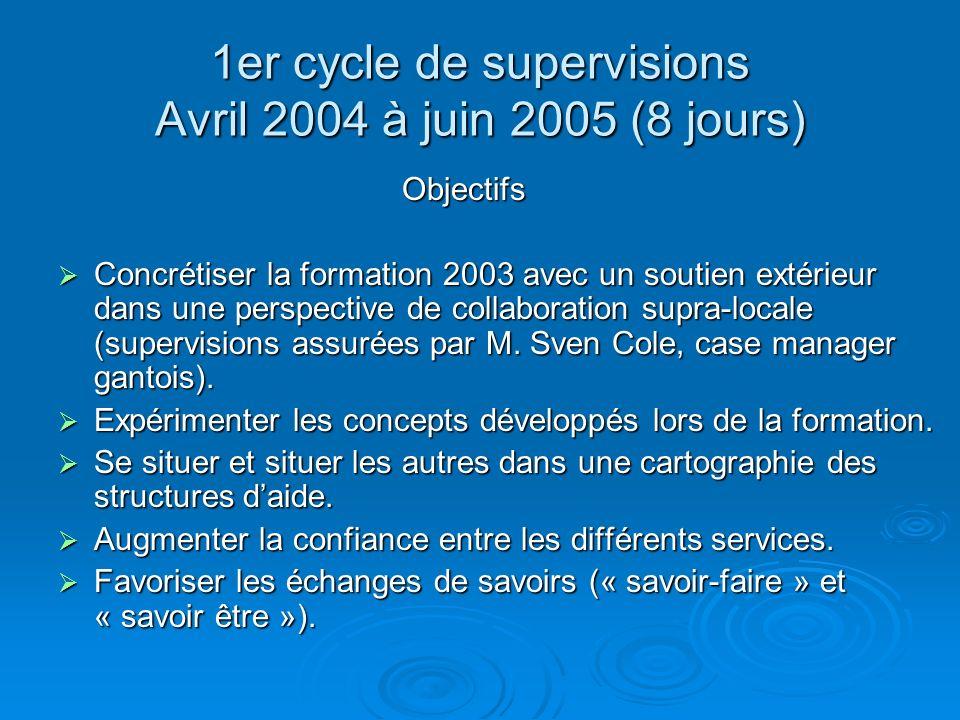 1er cycle de supervisions Avril 2004 à juin 2005 (8 jours) Objectifs Objectifs Concrétiser la formation 2003 avec un soutien extérieur dans une perspe