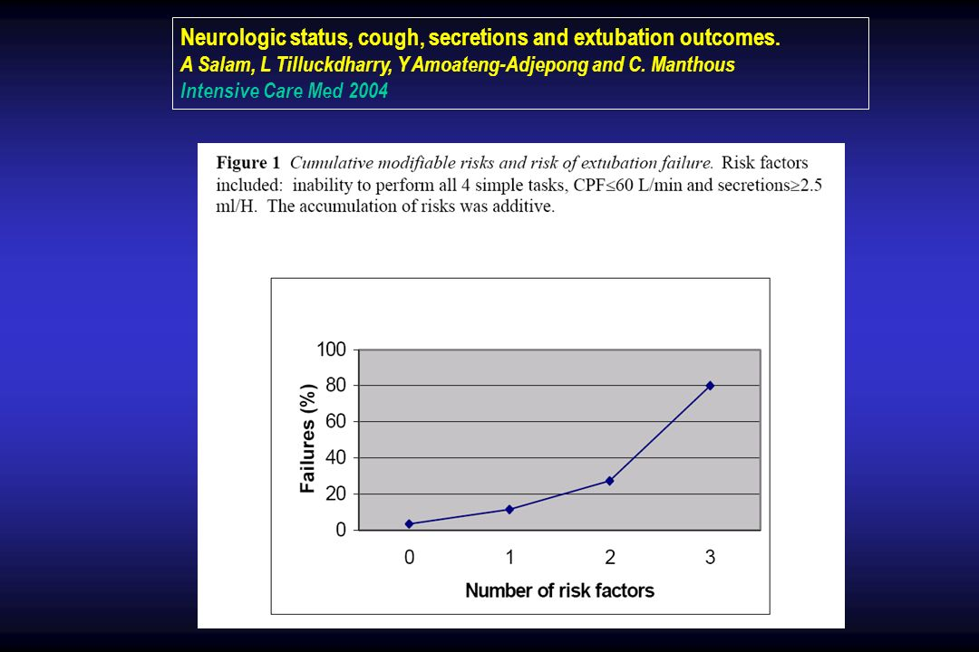 Neurologic status, cough, secretions and extubation outcomes.