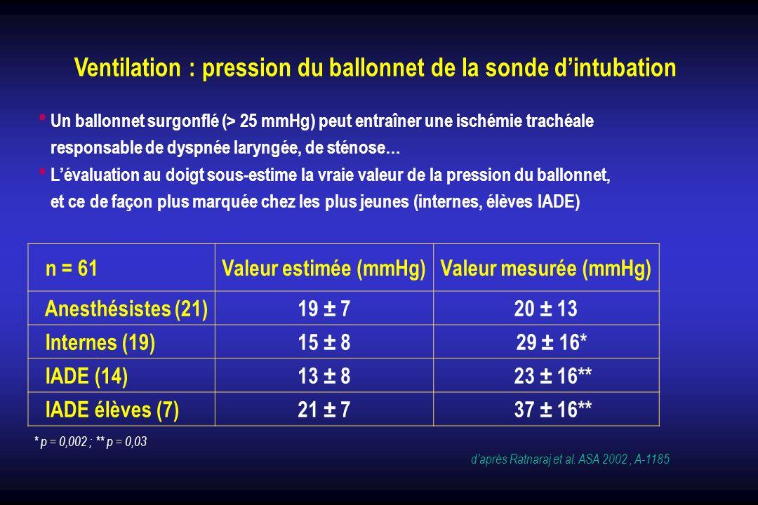 Ventilation : pression du ballonnet de la sonde dintubation Un ballonnet surgonflé (> 25 mmHg) peut entraîner une ischémie trachéale responsable de dy