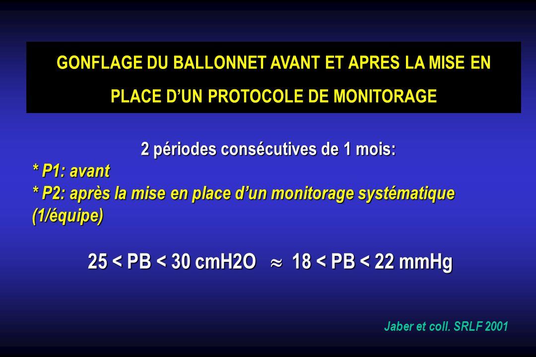 RESULTATS P1 (n=93) P2 (n=101) p 30 patients 40 patients PB (mmHg)42 ± 21 27 ± 14 < 0.0001 Vol (ml)2.3 ± 1.4 1.6 ± 1.4 0.03 PAs (mmHg)140 ± 24 127 ± 32 NS PAd (mmHg)67 ± 12 67 ± 14 NS PAm (mmHg)90 ± 14 89 ± 15 NS PB > 22 mmHg 77% 24% 22 mmHg 77% 24% < 0.0001 PB > PAd 25% 3% PAd 25% 3% < 0.0001 PB > PAm 12% 2% 0.02 Jaber et coll.