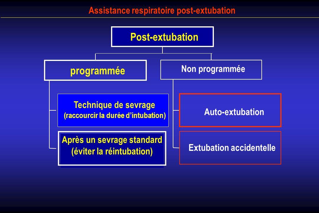 Assistance respiratoire post-extubation Technique de sevrage (raccourcir la durée dintubation) Après un sevrage standard (éviter la réintubation) prog