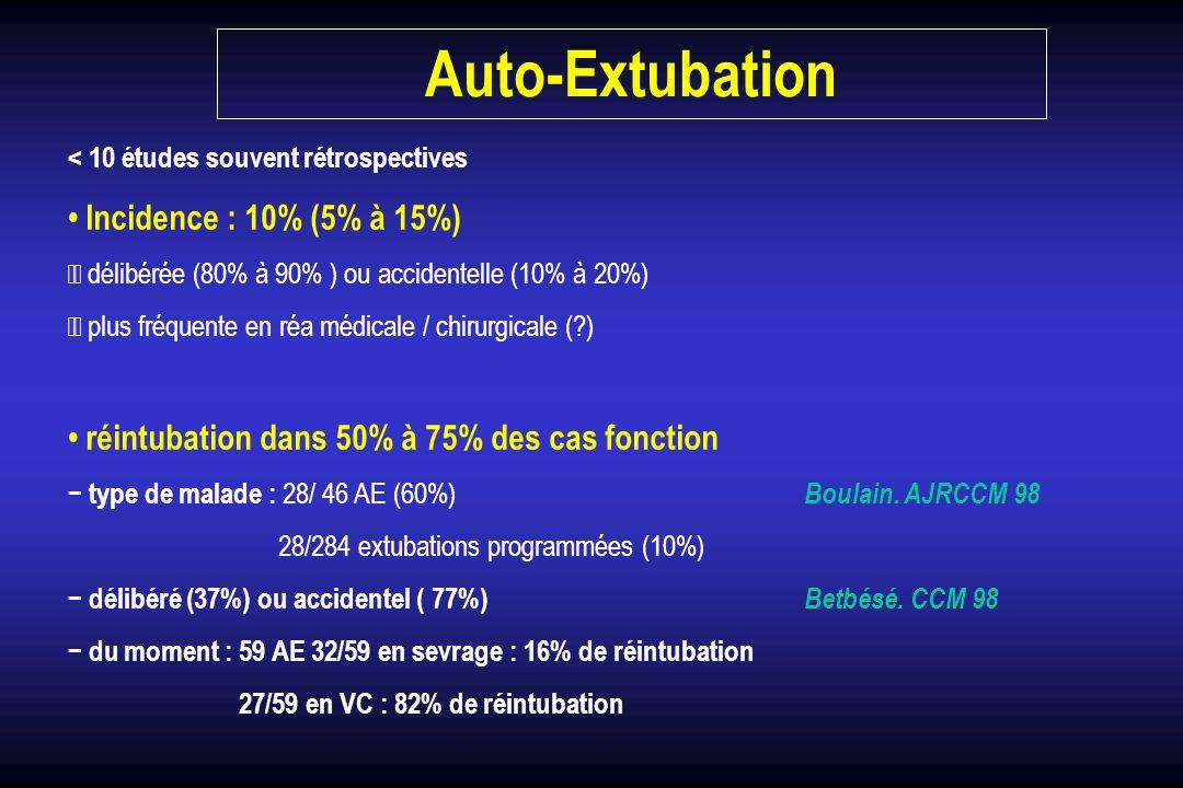 - une incidence basse de réintubation en sevrage trop basse = VA trop prolongée délai : 80% à 95% dans les 3 premières heures facteurs : GCS < 11 / accidentel / PaO2/FIO2 < 200 Chevron CCM 98 Auto-Extubation