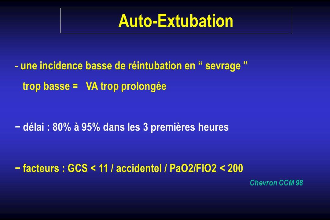 - une incidence basse de réintubation en sevrage trop basse = VA trop prolongée délai : 80% à 95% dans les 3 premières heures facteurs : GCS < 11 / ac