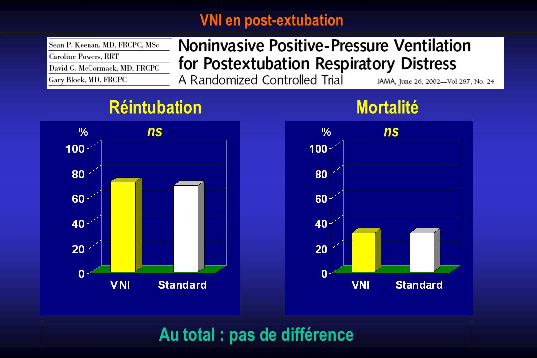 VNI en post-extubation Prospective, randomized, controlled 74 consecutive patients at risk of post-extubation failure - defined as: - PaCO 2 > 45 mmHg - MV > 72 hrs - > 1 failed weaning attempt - excessive secretion - upper airways disorders (Epstein Chest 01) Randomized to: - standard medical therapy (n=38) - sequential NIV (first 48 hrs) (n=36) Preventive use of non-invasive mechanical ventilation (NIMV) to avoid post-extubation respiratory failure: a randomized controlled trial.