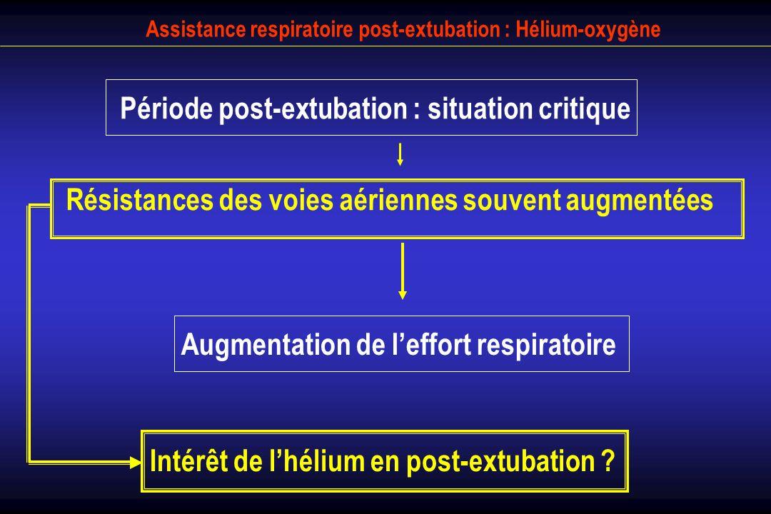 18 patients évalués en post-extubation 18 patients évalués en post-extubation Durée de ventilation : 12 ± 8 j Durée de ventilation : 12 ± 8 j PaO2 = 88 ± 29 et PaCO2 = 38 ± 6 mmHg (FiO2 = 35%) PaO2 = 88 ± 29 et PaCO2 = 38 ± 6 mmHg (FiO2 = 35%) Etiologies diverses (BPCO non étudiés) Etiologies diverses (BPCO non étudiés) Hélium-oxygène en post-extubation