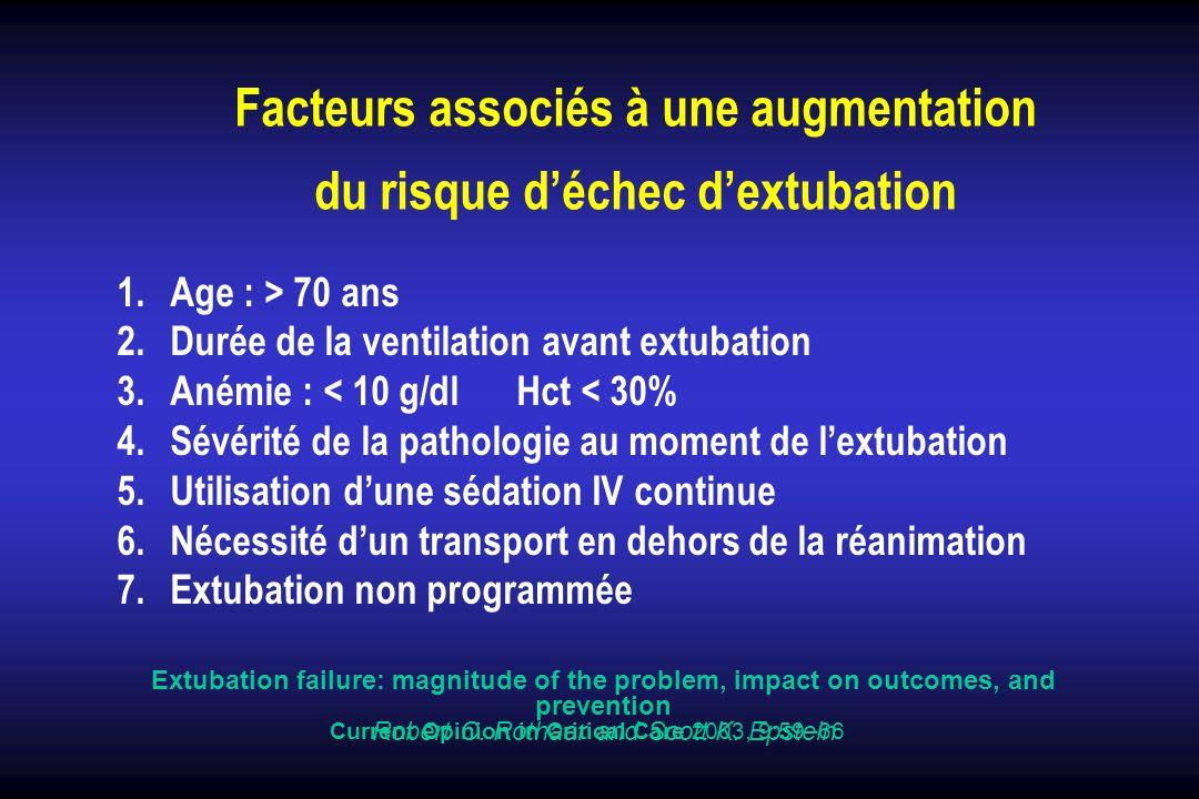 Facteurs associés à une augmentation du risque déchec dextubation 1.Age : > 70 ans 2.Durée de la ventilation avant extubation 3.Anémie : < 10 g/dl Hct