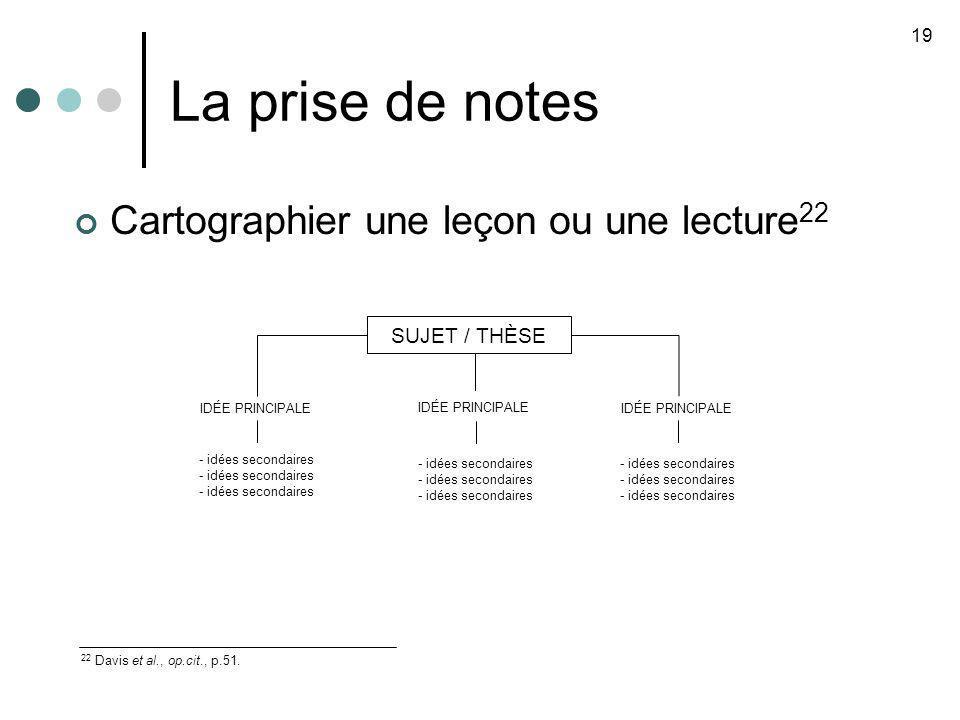 La prise de notes 19 22 Davis et al., op.cit., p.51. SUJET / THÈSE IDÉE PRINCIPALE - idées secondaires Cartographier une leçon ou une lecture 22 - idé