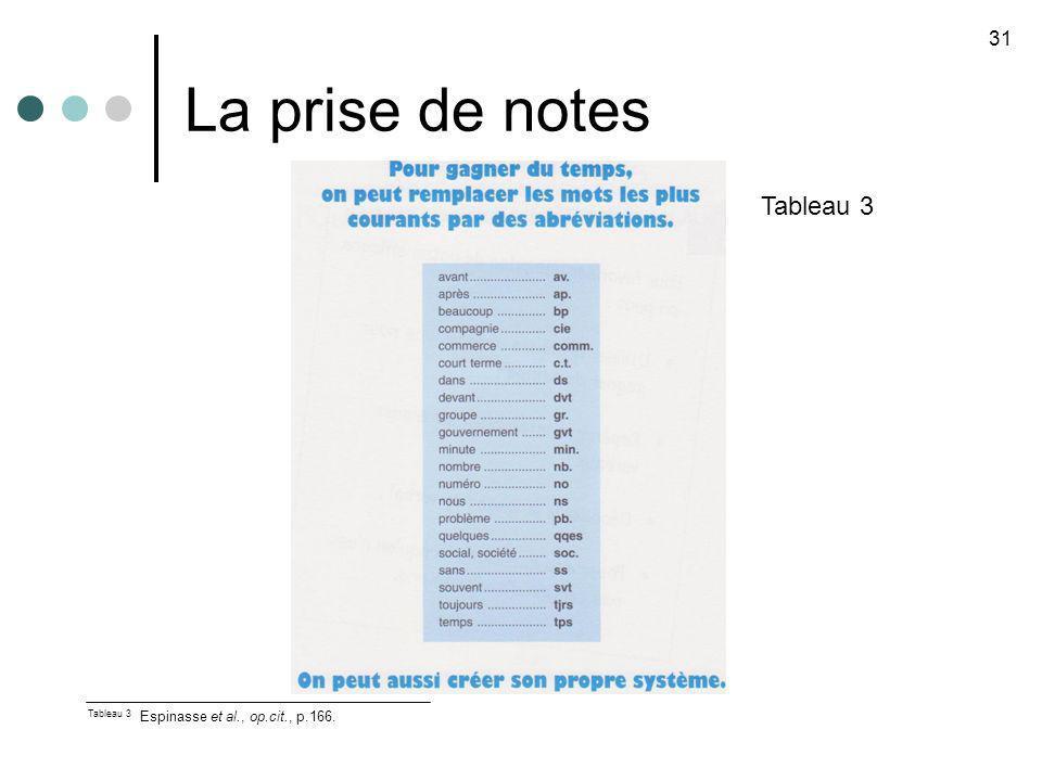 La prise de notes 31 Tableau 3 Tableau 3 Espinasse et al., op.cit., p.166.