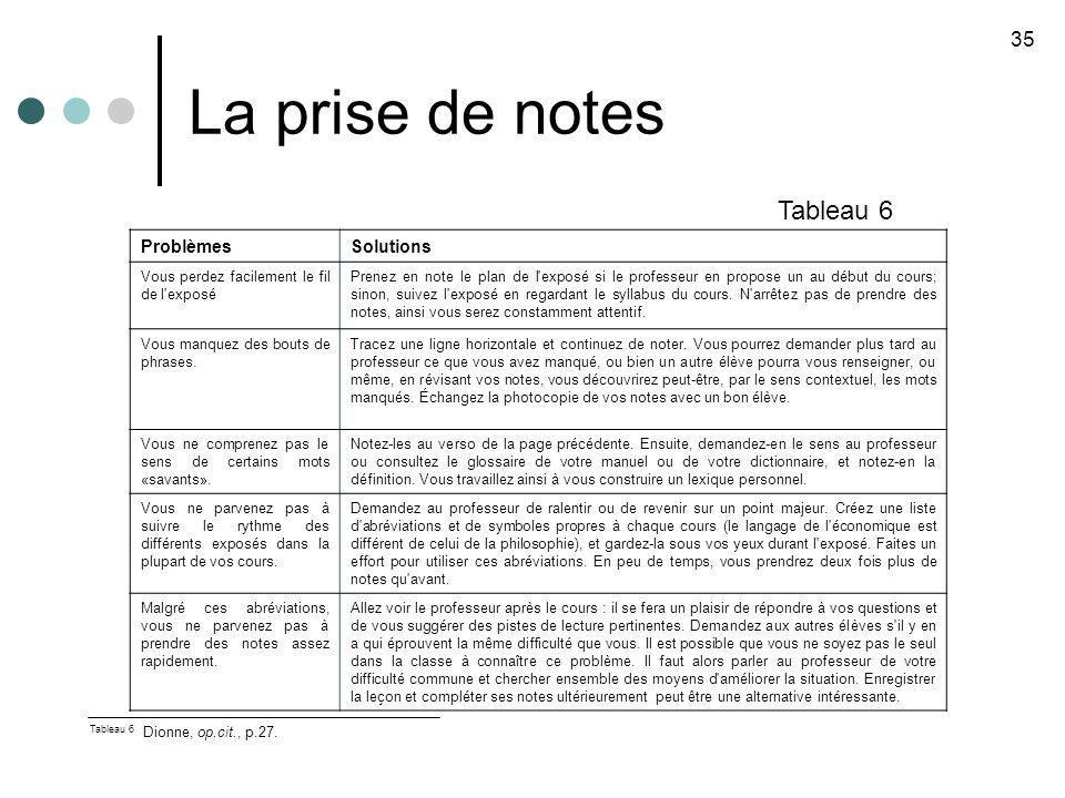 La prise de notes 35 Tableau 6 Tableau 6 Dionne, op.cit., p.27. ProblèmesSolutions Vous perdez facilement le fil de l'exposé Prenez en note le plan de