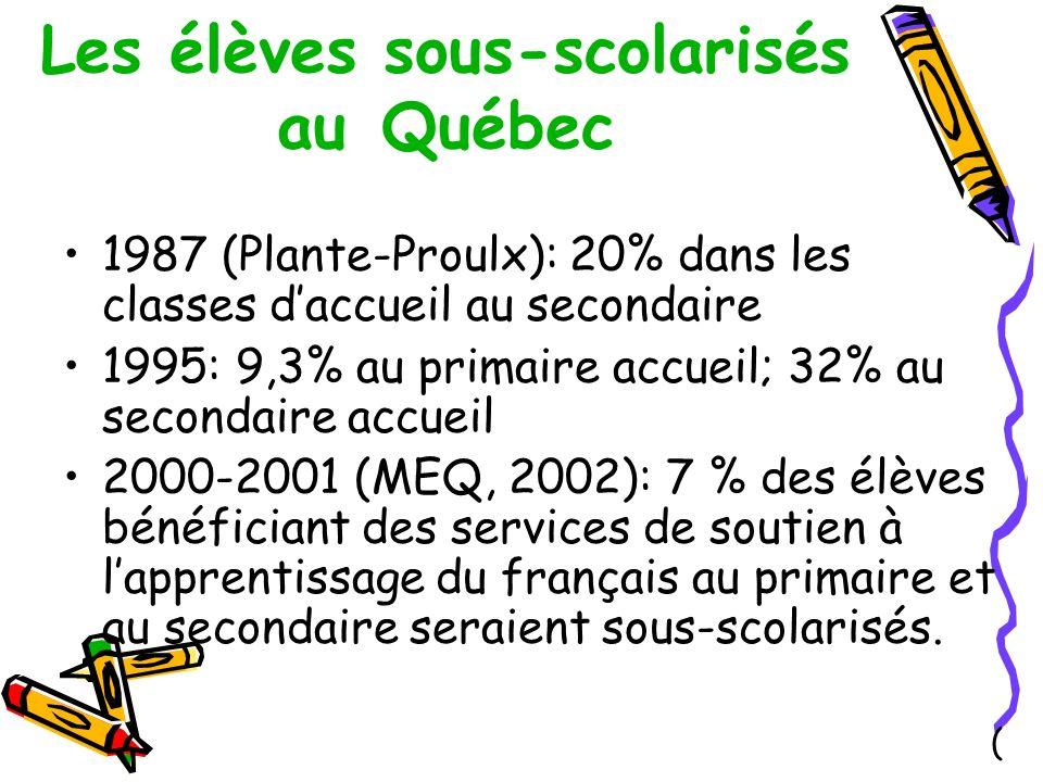 Les élèves sous-scolarisés au Québec 1987 (Plante-Proulx): 20% dans les classes daccueil au secondaire 1995: 9,3% au primaire accueil; 32% au secondaire accueil 2000-2001 (MEQ, 2002): 7 % des élèves bénéficiant des services de soutien à lapprentissage du français au primaire et au secondaire seraient sous-scolarisés.