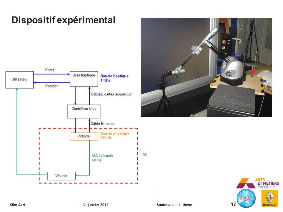 Slim Azzi31 janvier 2012Soutenance de thèse 17 Dispositif expérimental