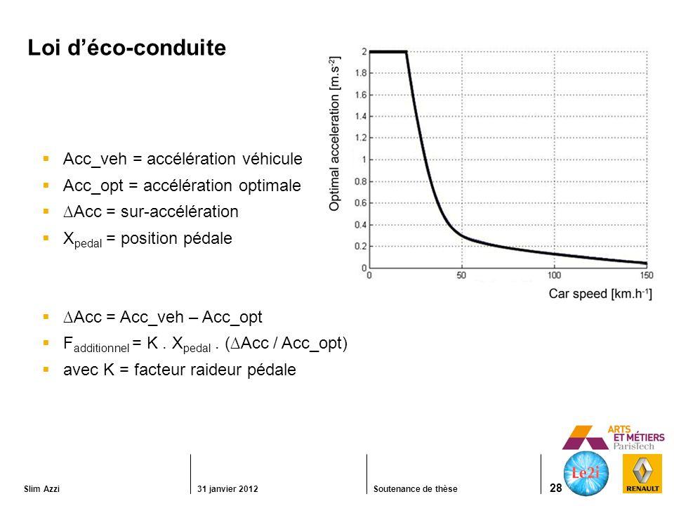 Slim Azzi31 janvier 2012Soutenance de thèse 28 Loi déco-conduite Acc_veh = accélération véhicule Acc_opt = accélération optimale Acc = sur-accélération X pedal = position pédale Acc = Acc_veh – Acc_opt F additionnel = K.