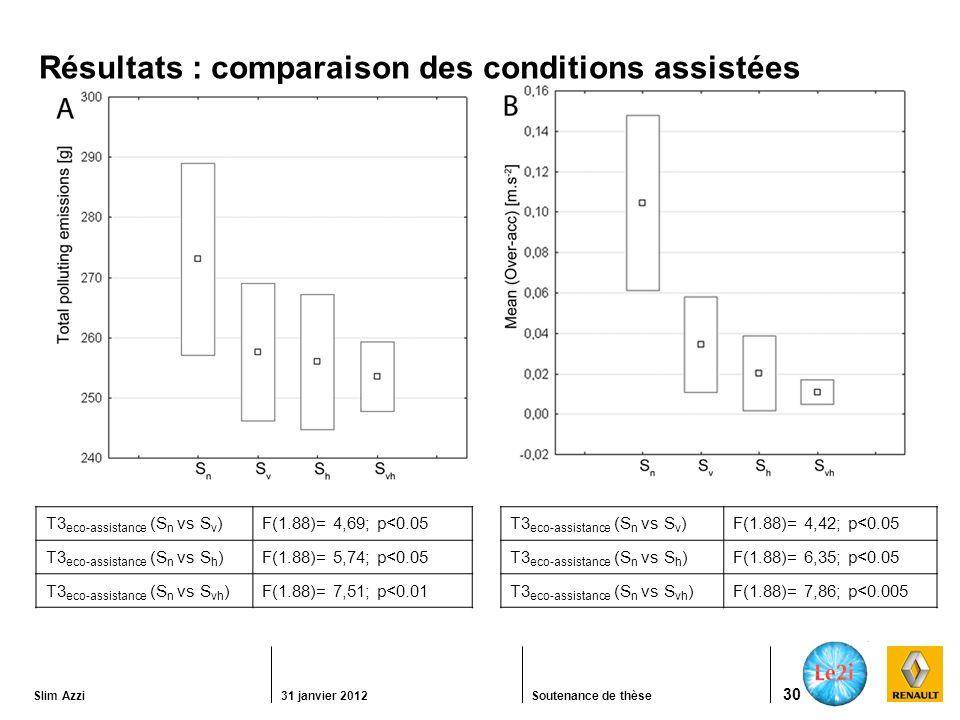 Slim Azzi31 janvier 2012Soutenance de thèse 30 Résultats : comparaison des conditions assistées T3 eco-assistance (S n vs S v )F(1.88)= 4,42; p<0.05 T3 eco-assistance (S n vs S h )F(1.88)= 6,35; p<0.05 T3 eco-assistance (S n vs S vh )F(1.88)= 7,86; p<0.005 T3 eco-assistance (S n vs S v ) F(1.88)= 4,69; p<0.05 T3 eco-assistance (S n vs S h ) F(1.88)= 5,74; p<0.05 T3 eco-assistance (S n vs S vh )F(1.88)= 7,51; p<0.01