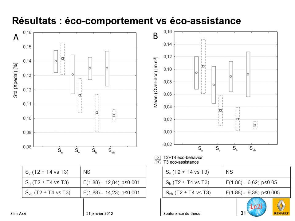 Slim Azzi31 janvier 2012Soutenance de thèse 31 Résultats : éco-comportement vs éco-assistance S v (T2 + T4 vs T3) NS S h (T2 + T4 vs T3) F(1.88)= 12,84; p<0.001 S vh (T2 + T4 vs T3)F(1.88)= 14,23; p<0.001 S v (T2 + T4 vs T3) NS S h (T2 + T4 vs T3) F(1.88)= 6,62; p<0.05 S vh (T2 + T4 vs T3)F(1.88)= 9,38; p<0.005