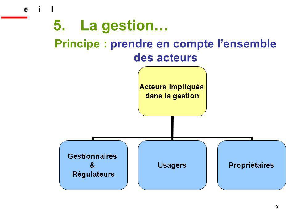9 Principe : prendre en compte lensemble des acteurs Acteurs impliqués dans la gestion Gestionnaires & Régulateurs UsagersPropriétaires 5.La gestion…