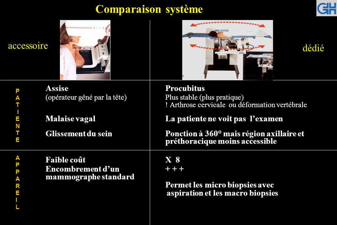 AssiseProcubitus (opérateur gêné par la tête)Plus stable (plus pratique) ! Arthrose cervicale ou déformation vertébrale Malaise vagalLa patiente ne vo