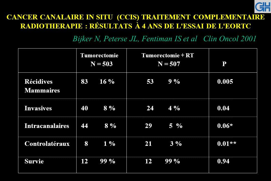 CANCER CANALAIRE IN SITU (CCIS) TRAITEMENT COMPLEMENTAIRE RADIOTHERAPIE : RÉSULTATS À 4 ANS DE L'ESSAI DE L'EORTC Tumorectomie Tumorectomie + RT N = 5