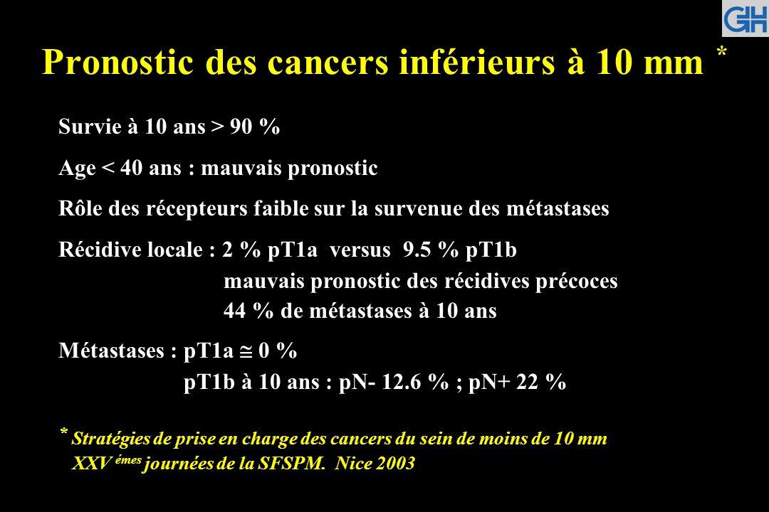Pronostic des cancers inférieurs à 10 mm * Survie à 10 ans > 90 % Age < 40 ans : mauvais pronostic Rôle des récepteurs faible sur la survenue des méta