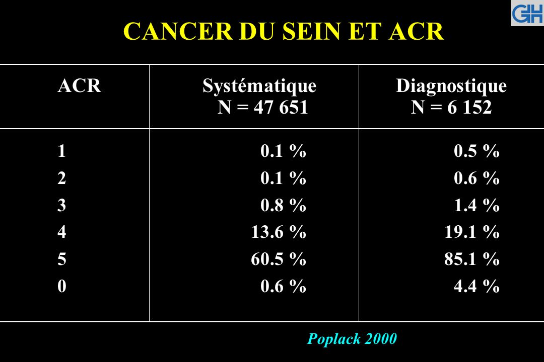 CANCER DU SEIN ET ACR ACRSystématiqueDiagnostique N = 47 651 N = 6 152 1 0.1 % 0.5 % 2 0.1 % 0.6 % 3 0.8 % 1.4 % 413.6 %19.1 % 560.5 %85.1 % 0 0.6 % 4