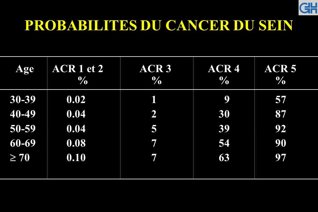 PROBABILITES DU CANCER DU SEIN Age ACR 1 et 2 ACR 3 ACR 4ACR 5 % % % 30-390.021 9 57 40-490.042 30 87 50-590.045 39 92 60-690.087 54 90 700.107 63 97