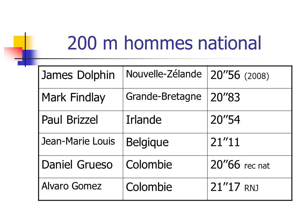 200 m hommes national James Dolphin Nouvelle-Zélande 2056 (2008) Mark Findlay Grande-Bretagne 2083 Paul BrizzelIrlande2054 Jean-Marie Louis Belgique21