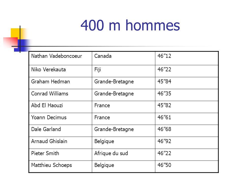400 m hommes Nathan VadeboncoeurCanada4612 Niko VerekautaFiji4622 Graham HedmanGrande-Bretagne4584 Conrad WilliamsGrande-Bretagne4635 Abd El HaouziFra