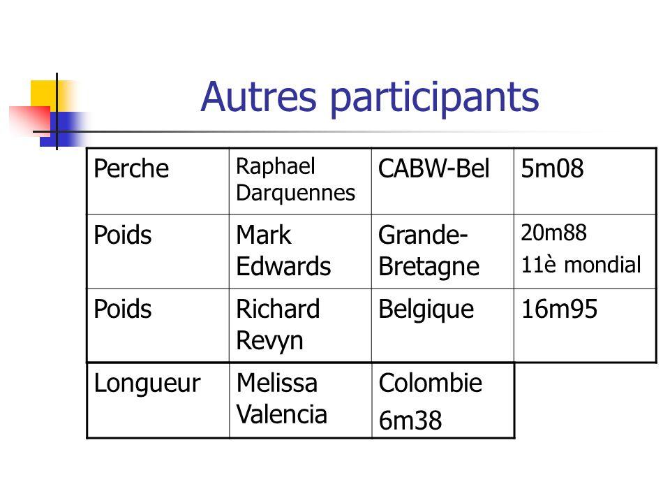 Autres participants Perche Raphael Darquennes CABW-Bel5m08 PoidsMark Edwards Grande- Bretagne 20m88 11è mondial PoidsRichard Revyn Belgique16m95 Longu