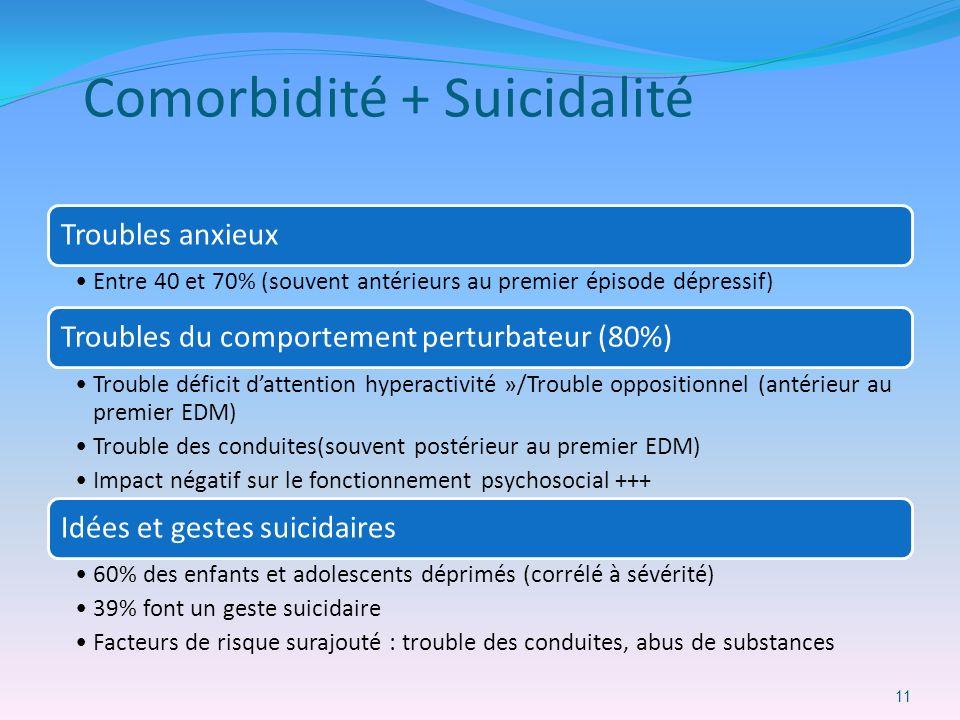 Comorbidité + Suicidalité Troubles anxieux Entre 40 et 70% (souvent antérieurs au premier épisode dépressif) Troubles du comportement perturbateur (80