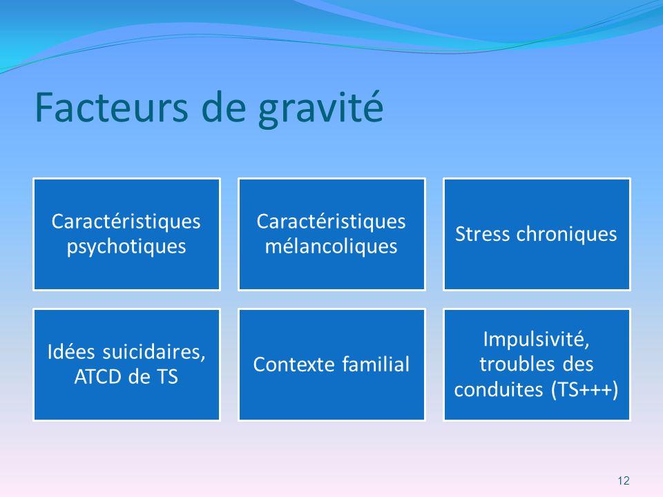 Facteurs de gravité Caractéristiques psychotiques Caractéristiques mélancoliques Stress chroniques Idées suicidaires, ATCD de TS Contexte familial Imp