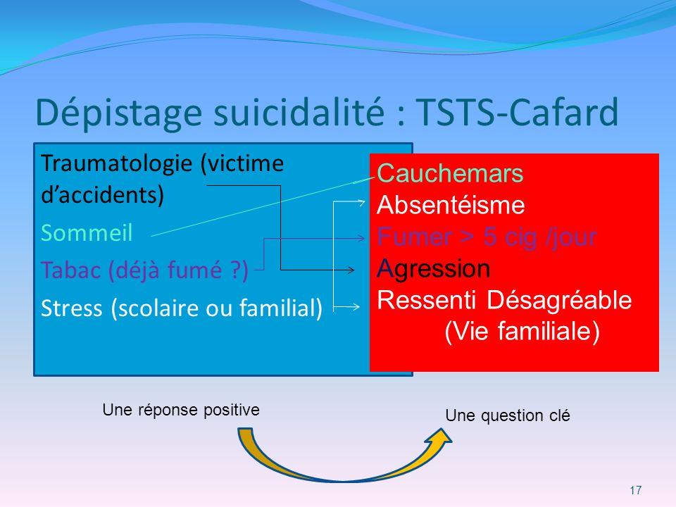 Dépistage suicidalité : TSTS-Cafard Traumatologie (victime daccidents) Sommeil Tabac (déjà fumé ?) Stress (scolaire ou familial) 17 Cauchemars Absenté