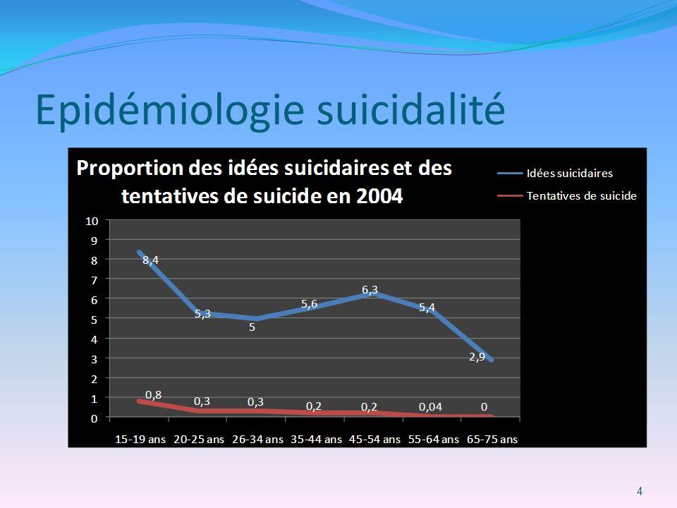 Epidémiologie suicidalité 4