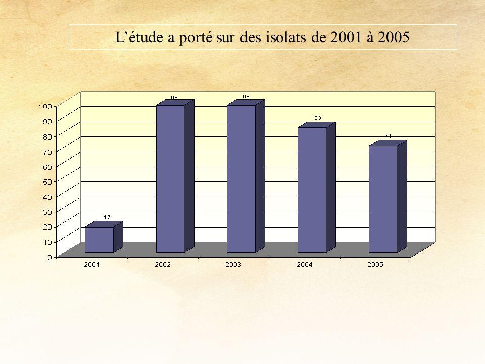 Létude a porté sur des isolats de 2001 à 2005