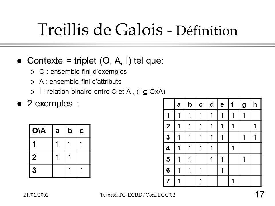 17 21/01/2002Tutoriel TG-ECBD / Conf EGC 02 Treillis de Galois - Définition l Contexte = triplet (O, A, I) tel que: »O : ensemble fini dexemples »A : ensemble fini dattributs »I : relation binaire entre O et A, (I OxA) l 2 exemples : O\Aabc 1111 211 311 abcdefgh 11111111 21111111 31111111 411111 511111 61111 7111