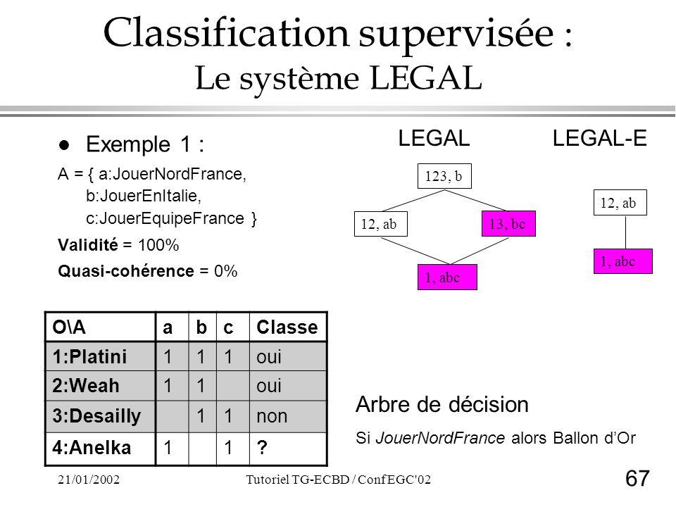 67 21/01/2002Tutoriel TG-ECBD / Conf EGC 02 Classification supervisée : Le système LEGAL l Exemple 1 : A = { a:JouerNordFrance, b:JouerEnItalie, c:JouerEquipeFrance } Validité = 100% Quasi-cohérence = 0% 123, b 13, bc 1, abc 12, ab O\AabcClasse 1:Platini111oui 2:Weah11oui 3:Desailly11non 4:Anelka11.