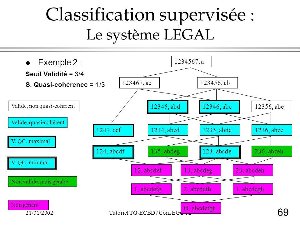 69 21/01/2002Tutoriel TG-ECBD / Conf EGC'02 Classification supervisée : Le système LEGAL l Exemple 2 : Seuil Validité = 3/4 S. Quasi-cohérence = 1/3 1