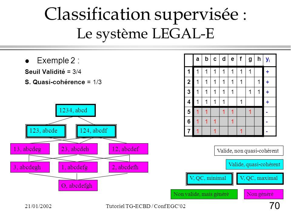 70 21/01/2002Tutoriel TG-ECBD / Conf EGC'02 Classification supervisée : Le système LEGAL-E l Exemple 2 : Seuil Validité = 3/4 S. Quasi-cohérence = 1/3