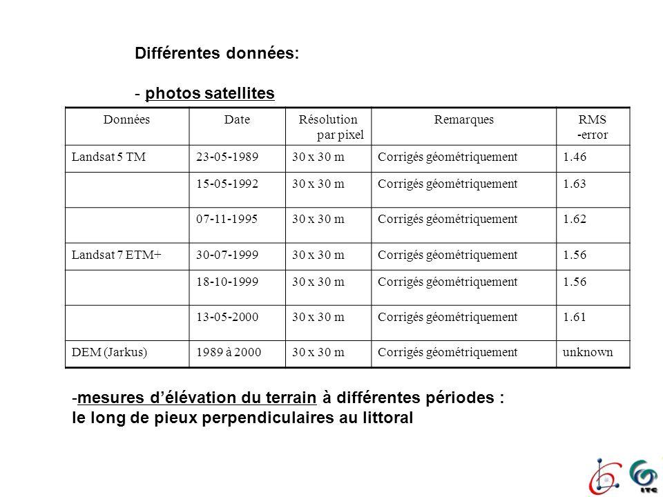 Différentes données: - photos satellites -mesures délévation du terrain à différentes périodes : le long de pieux perpendiculaires au littoral DonnéesDateRésolution par pixel RemarquesRMS -error Landsat 5 TM23-05-198930 x 30 mCorrigés géométriquement1.46 15-05-199230 x 30 mCorrigés géométriquement1.63 07-11-199530 x 30 mCorrigés géométriquement1.62 Landsat 7 ETM+30-07-199930 x 30 mCorrigés géométriquement1.56 18-10-199930 x 30 mCorrigés géométriquement1.56 13-05-200030 x 30 mCorrigés géométriquement1.61 DEM (Jarkus)1989 à 200030 x 30 mCorrigés géométriquementunknown