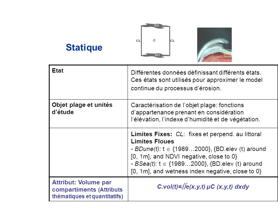 Etat Objet plage et unités détude Statique Attribut: Volume par compartiments (Attributs thématiques et quantitatifs) Différentes données définissant différents états.