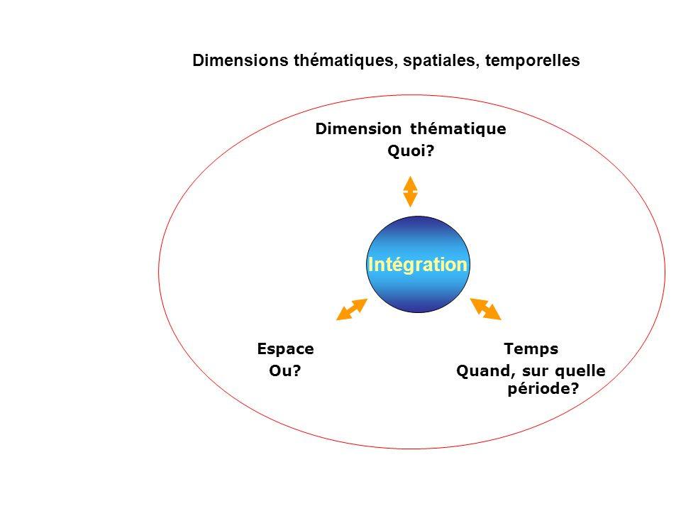 Intégration Dimension thématique Quoi.Espace Ou. Temps Quand, sur quelle période.