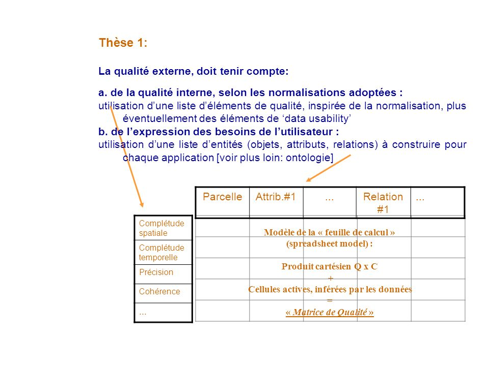 Thèse 1: La qualité externe, doit tenir compte: a.