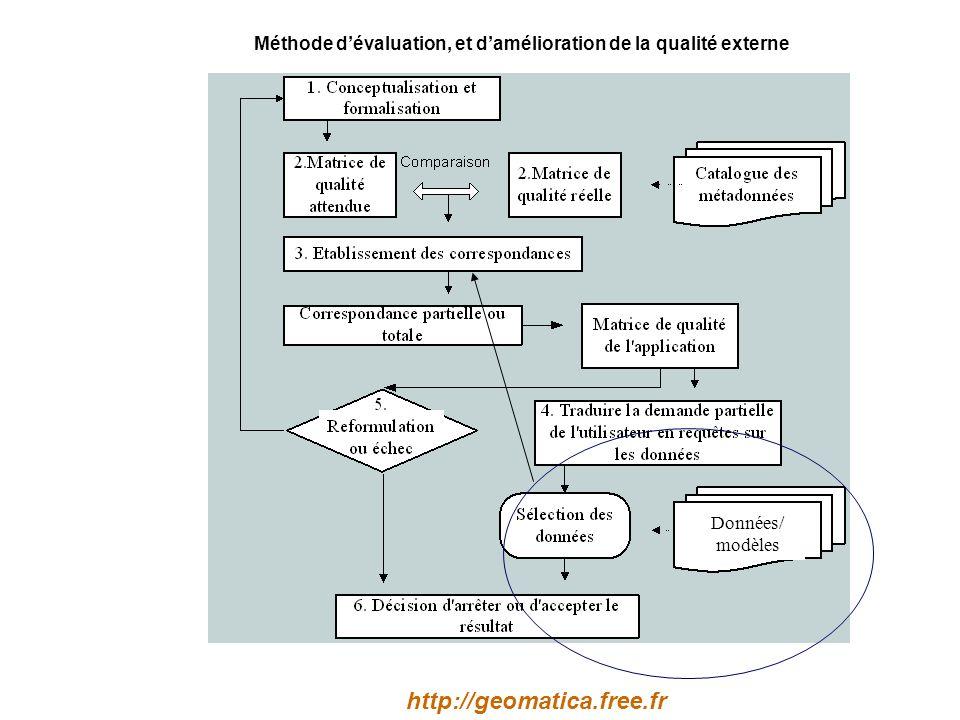Méthode dévaluation, et damélioration de la qualité externe Données/ modèles http://geomatica.free.fr