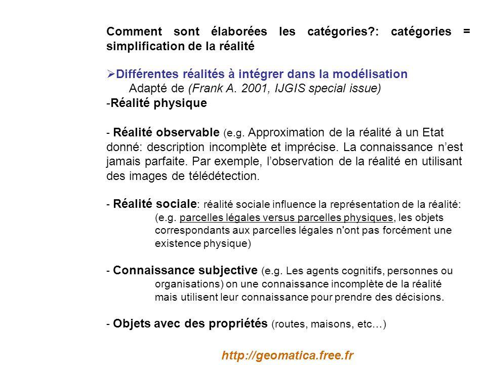Comment sont élaborées les catégories?: catégories = simplification de la réalité Différentes réalités à intégrer dans la modélisation Adapté de (Frank A.