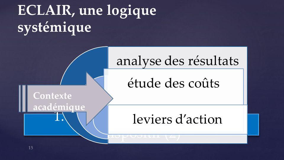 1. Rappel des points-clés du dispositif (2) analyse des résultats étude des coûts leviers daction 15 Contexte académique ECLAIR, une logique systémiqu