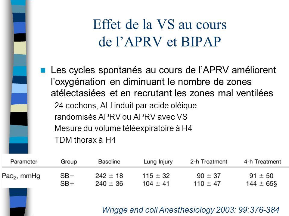 Effet de la VS au cours de lAPRV et BIPAP Les cycles spontanés au cours de lAPRV améliorent loxygénation en diminuant le nombre de zones atélectasiées et en recrutant les zones mal ventilées 24 cochons, ALI induit par acide oléique randomisés APRV ou APRV avec VS Mesure du volume téléexpiratoire à H4 TDM thorax à H4 Wrigge and coll Anesthesiology 2003: 99:376-384