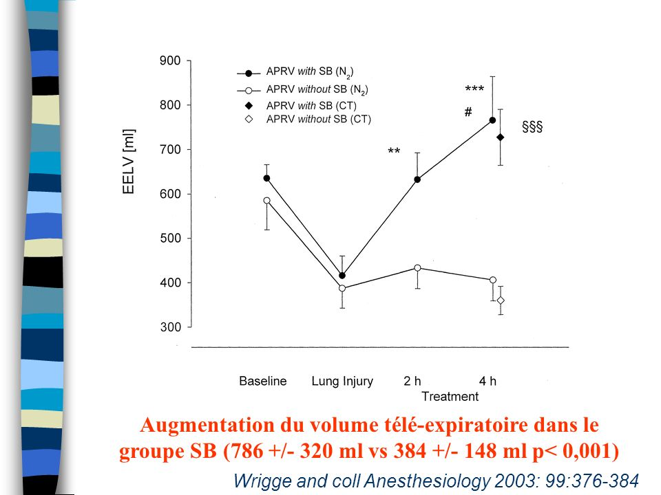 Augmentation du volume télé-expiratoire dans le groupe SB (786 +/- 320 ml vs 384 +/- 148 ml p< 0,001) Wrigge and coll Anesthesiology 2003: 99:376-384