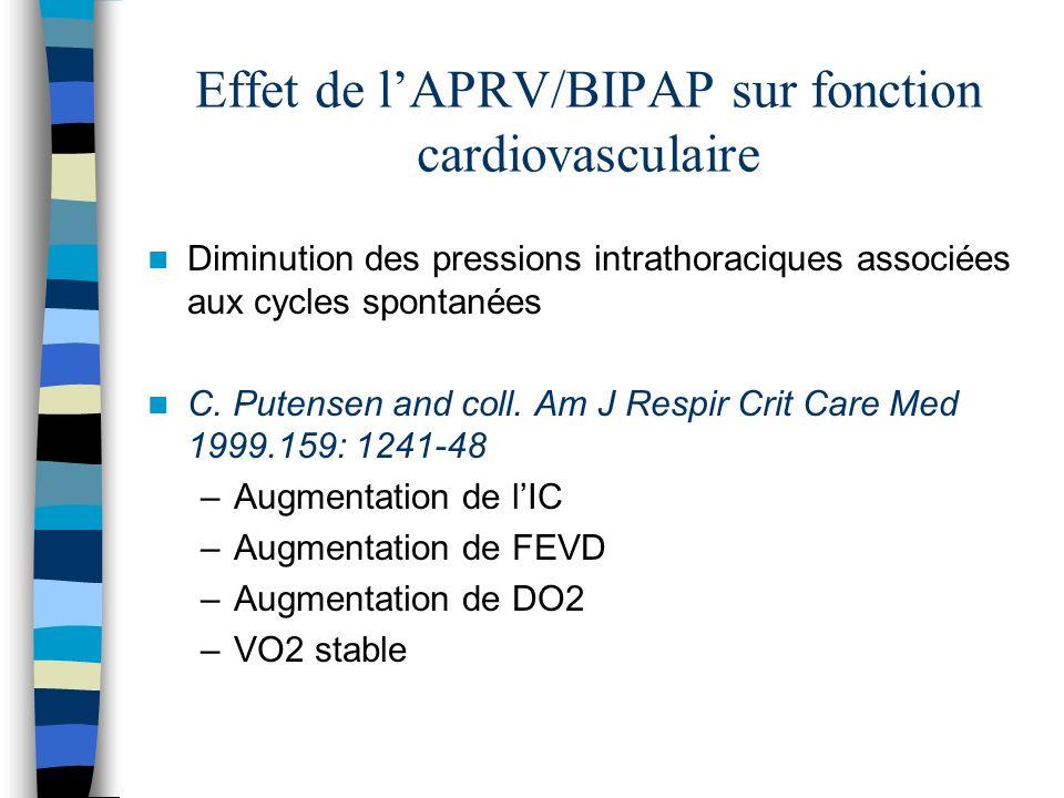Effet de lAPRV/BIPAP sur fonction cardiovasculaire Diminution des pressions intrathoraciques associées aux cycles spontanées C.