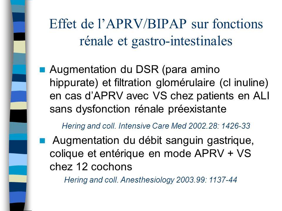 Effet de lAPRV/BIPAP sur fonctions rénale et gastro-intestinales Augmentation du DSR (para amino hippurate) et filtration glomérulaire (cl inuline) en cas dAPRV avec VS chez patients en ALI sans dysfonction rénale préexistante Augmentation du débit sanguin gastrique, colique et entérique en mode APRV + VS chez 12 cochons Hering and coll.