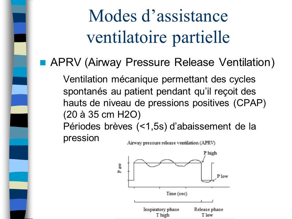 Modes dassistance ventilatoire partielle APRV (Airway Pressure Release Ventilation) Ventilation mécanique permettant des cycles spontanés au patient pendant quil reçoit des hauts de niveau de pressions positives (CPAP) (20 à 35 cm H2O) Périodes brèves (<1,5s) dabaissement de la pression